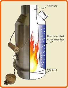 How a Kelly Kettle Works
